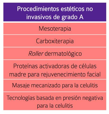 medicina basada en la evidencia procedimientos estéticos